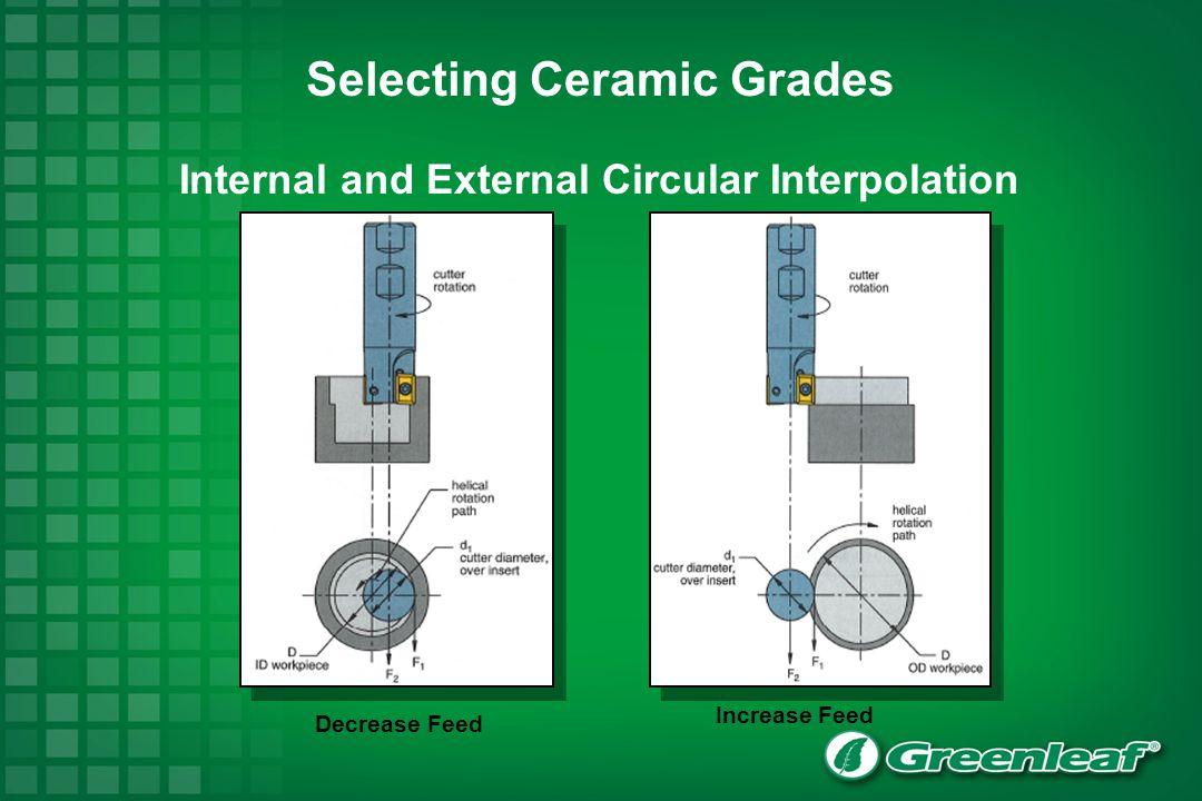 Selecting Ceramic Grades Internal and External Circular Interpolation