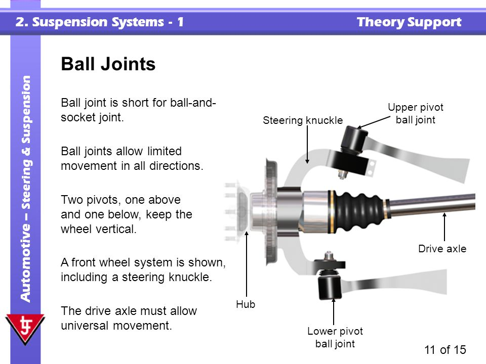 Ball Joints Ball joint is short for ball-and-socket joint.
