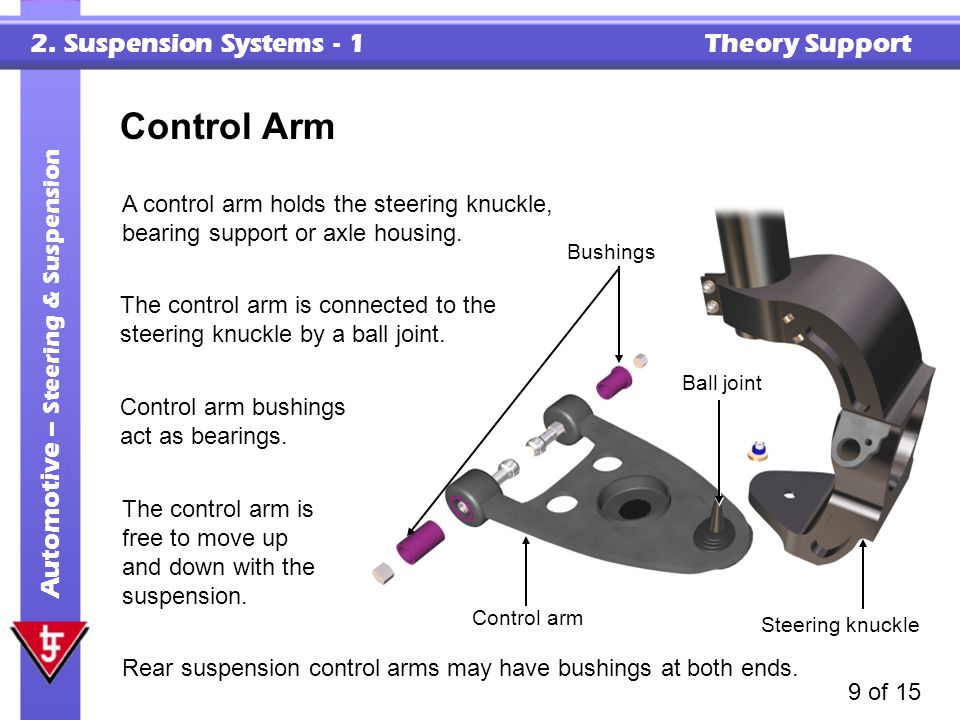 Control Arm A control arm holds the steering knuckle, bearing support or axle housing. Bushings.