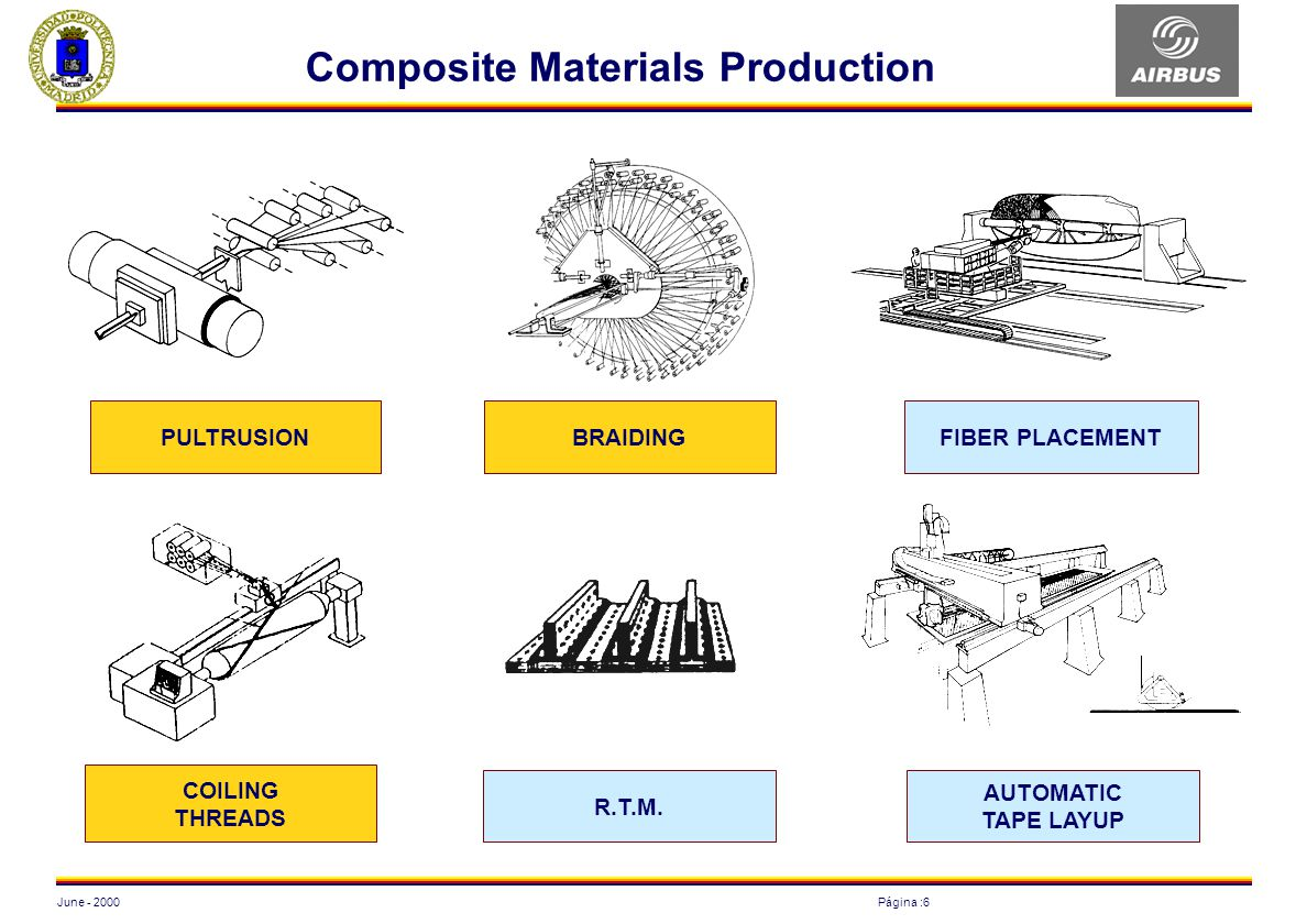 Composite Materials Production