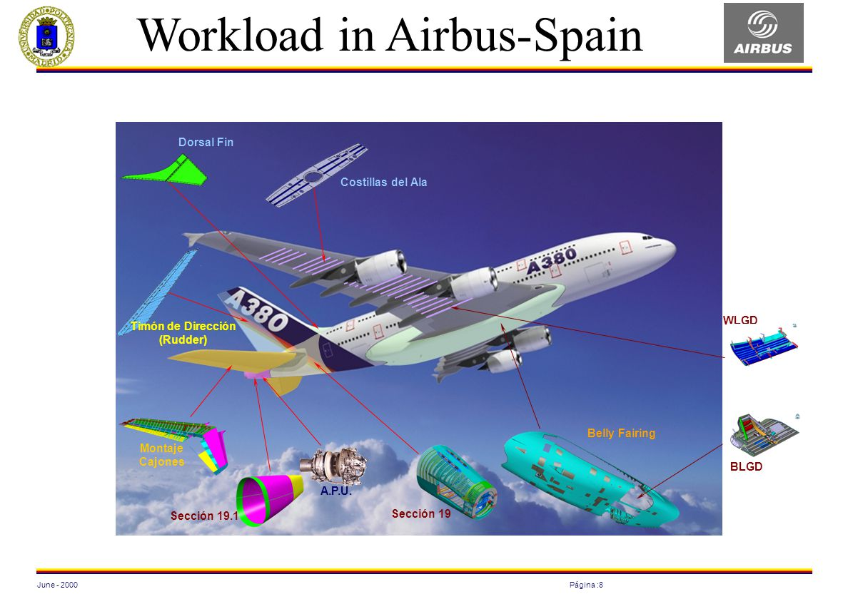 Workload in Airbus-Spain