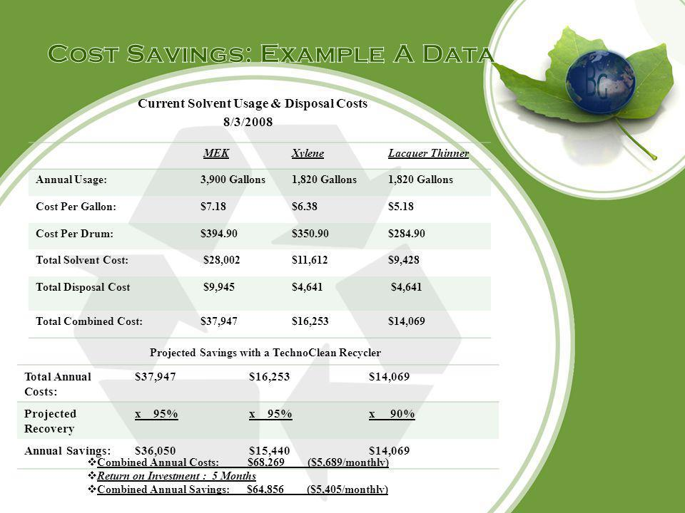 Cost Savings: Example A Data