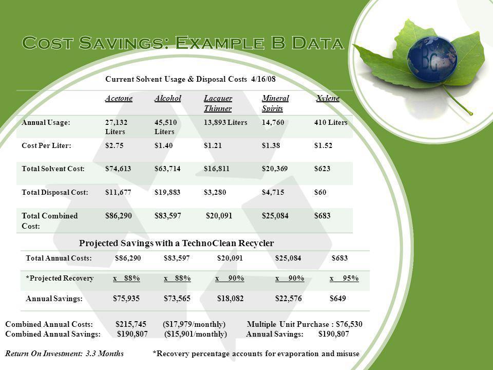 Cost Savings: Example B Data