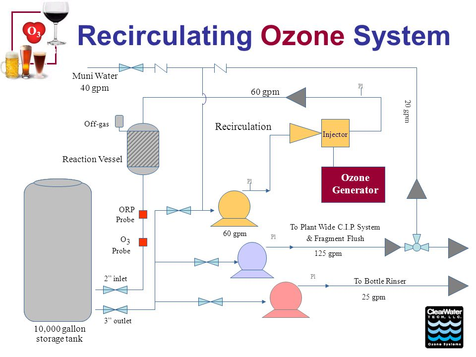 Recirculating Ozone System