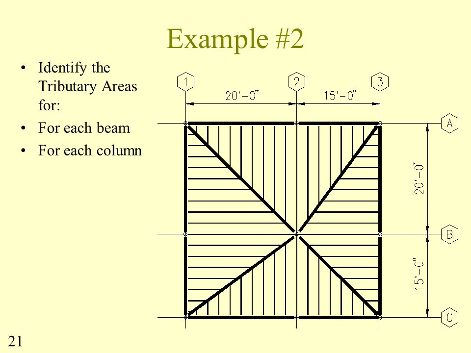 Example #2 Identify the Tributary Areas for: For each beam