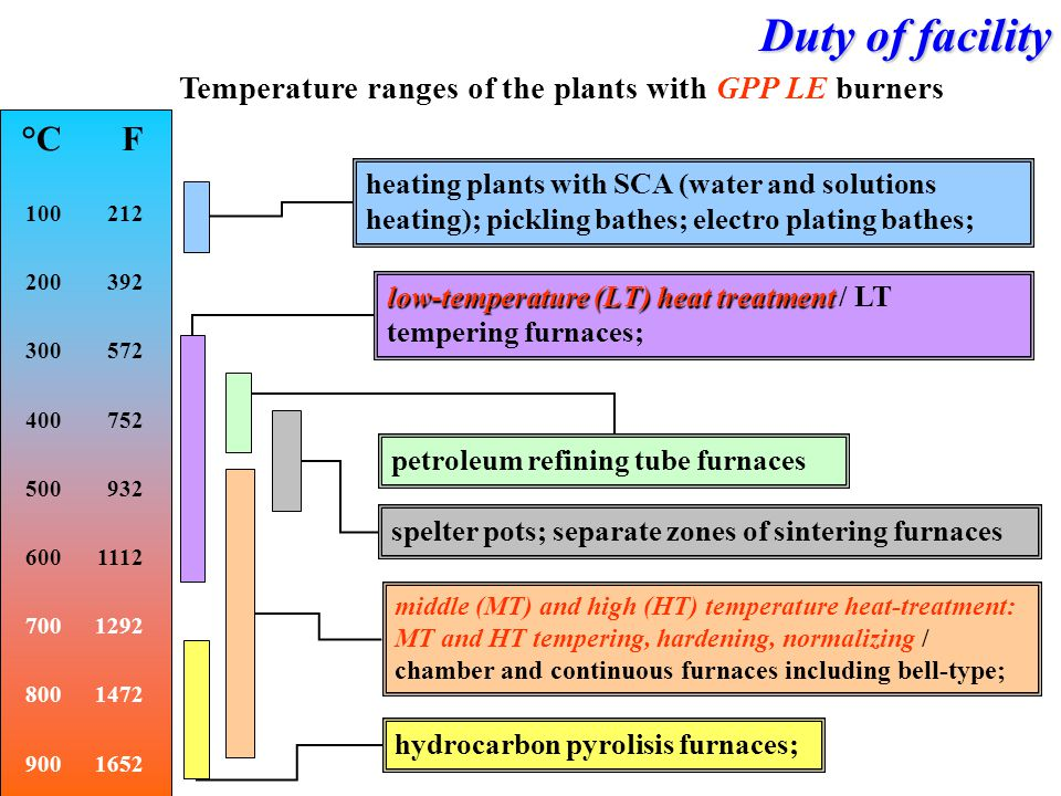 Temperature ranges of the plants with GPP LE burners