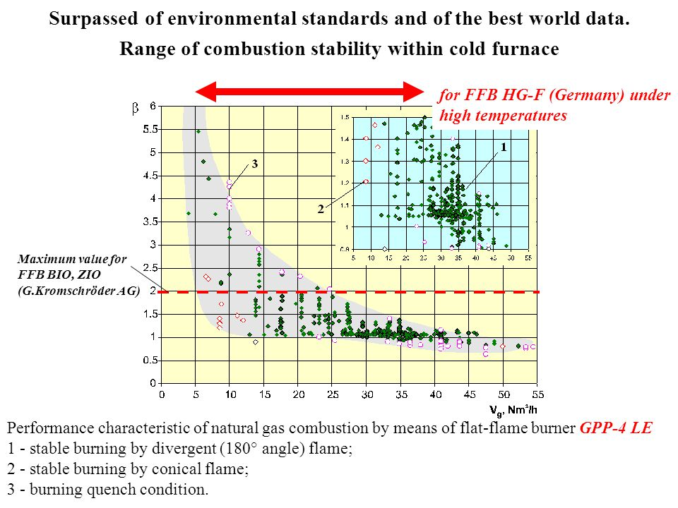Surpassed of environmental standards and of the best world data
