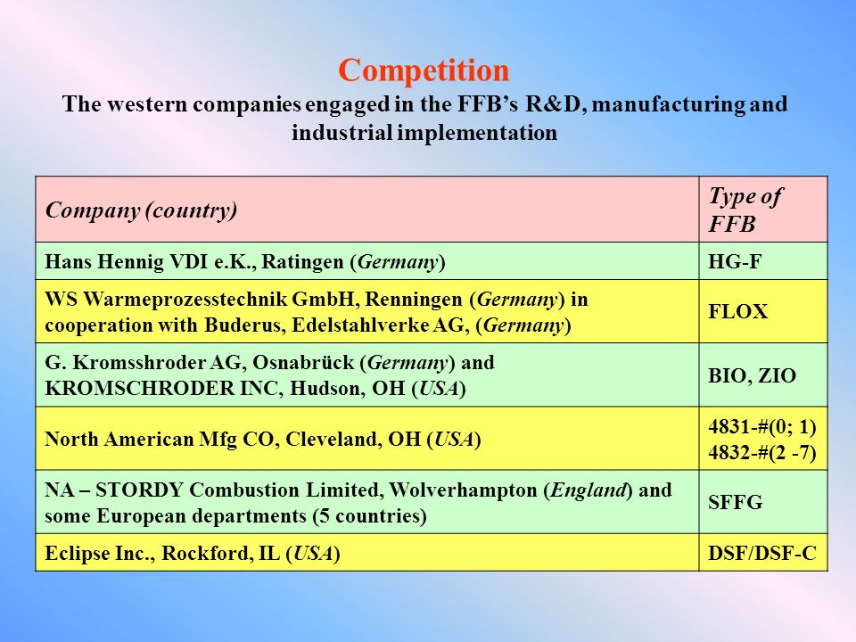 Competition The western companies engaged in the FFB's R&D, manufacturing and industrial implementation.