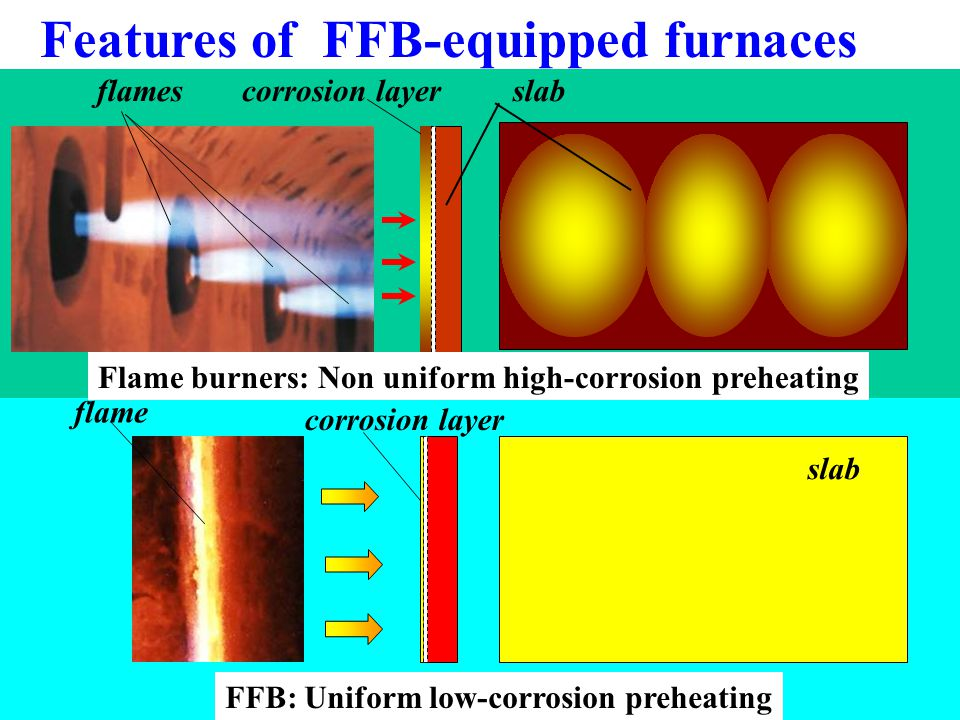 Features of FFB-equipped furnaces