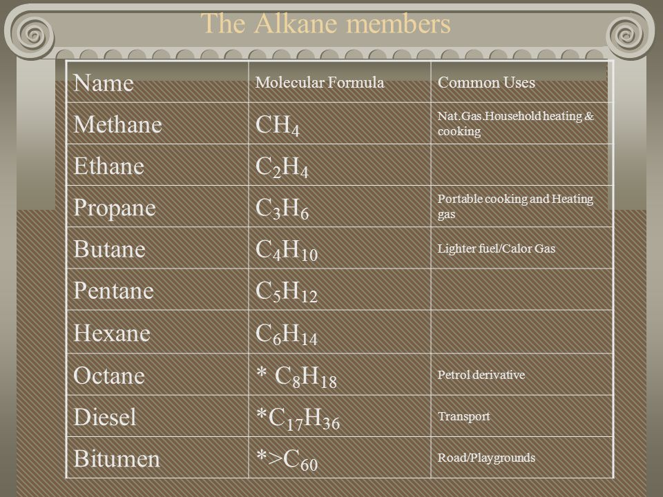 The Alkane members Name Methane CH4 Ethane C2H4 Propane C3H6 Butane