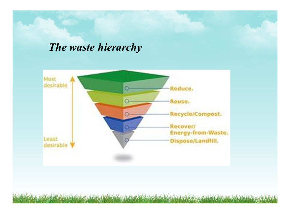 The waste hierarchy Prevention - preventing and reducing waste generation, e.g. smart packaging. less focus, but most important.