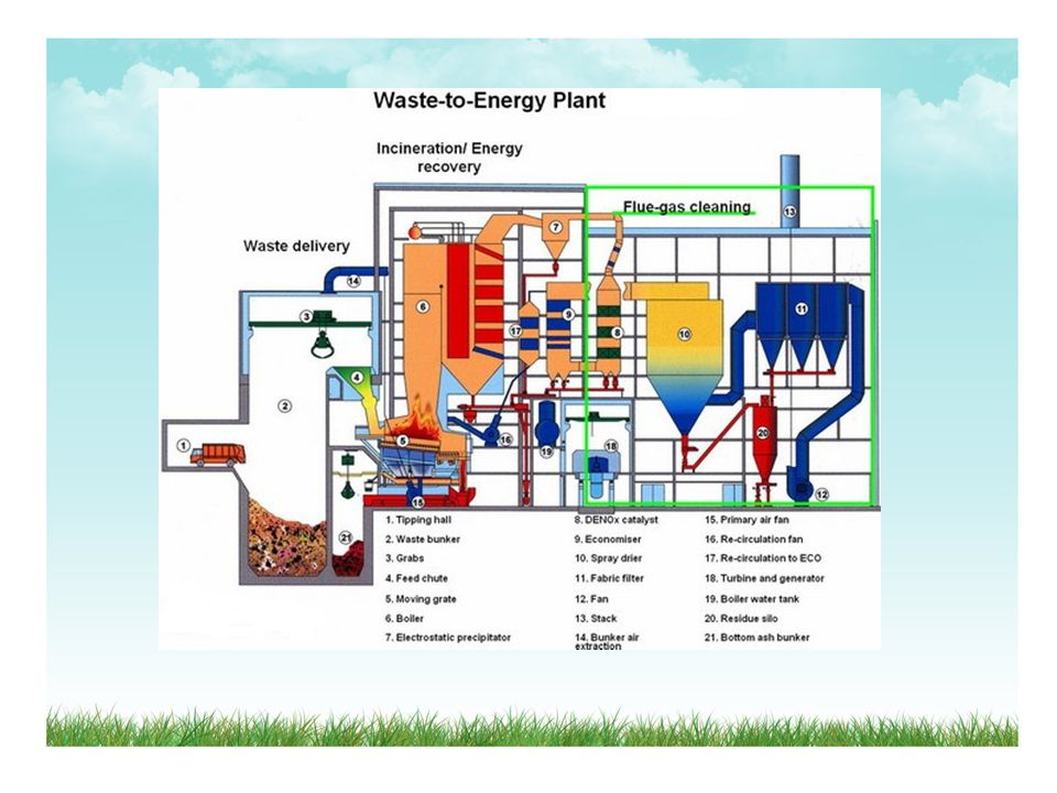 Waste is incinerated in boiler at temps of up to 2,000 F