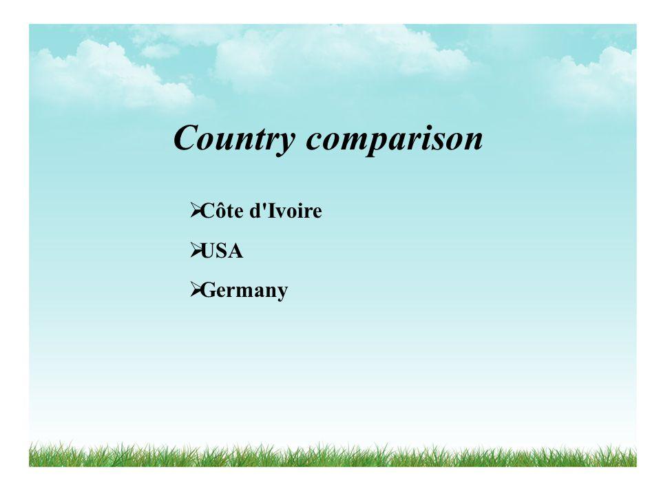 Country comparison Côte d Ivoire USA Germany