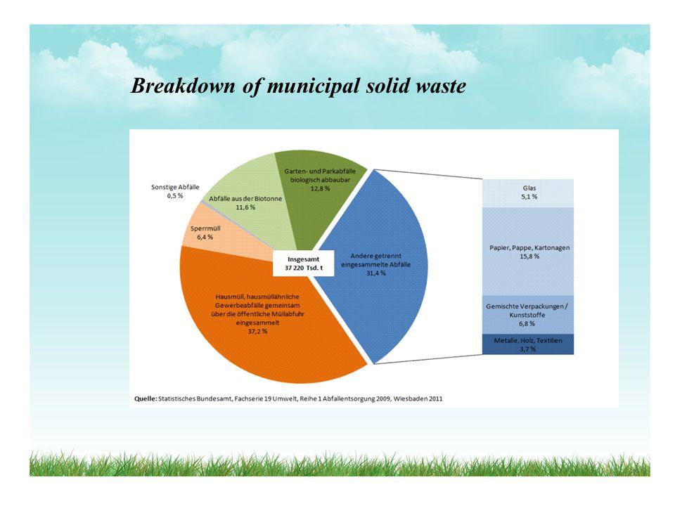 Breakdown of municipal solid waste