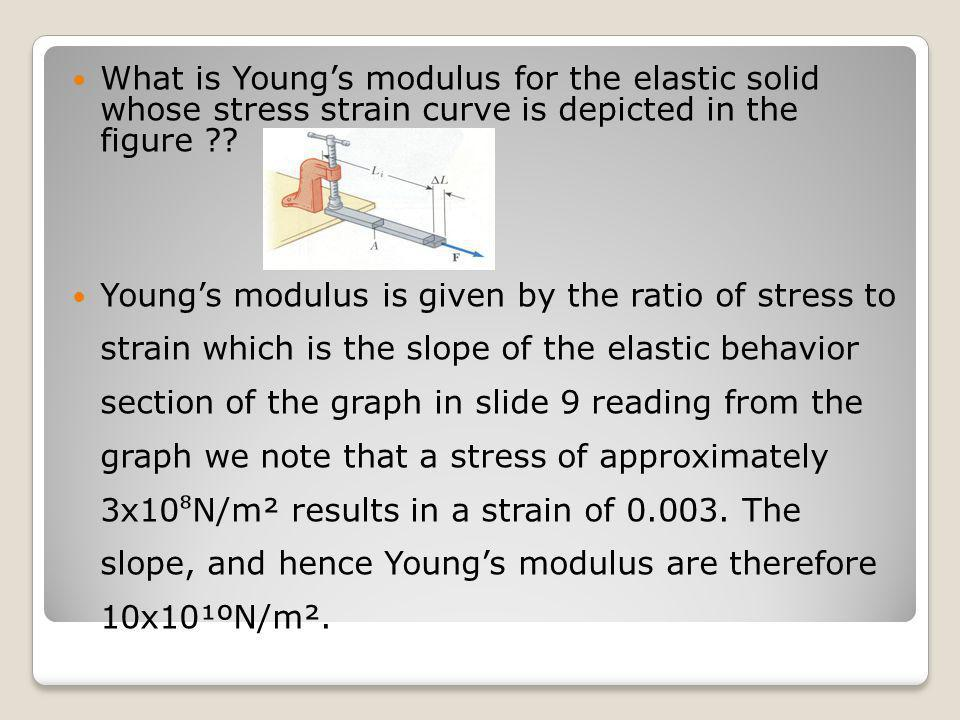 What is Young's modulus for the elastic solid whose stress strain curve is depicted in the figure