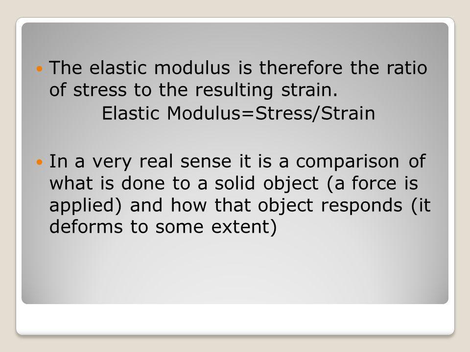 Elastic Modulus=Stress/Strain