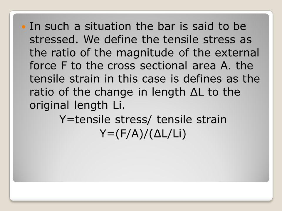 Y=tensile stress/ tensile strain