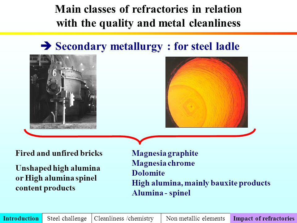Main classes of refractories in relation