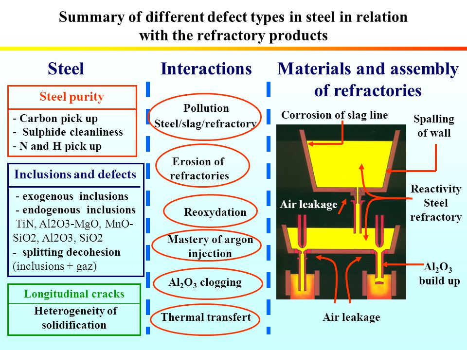 Interactions Materials and assembly of refractories