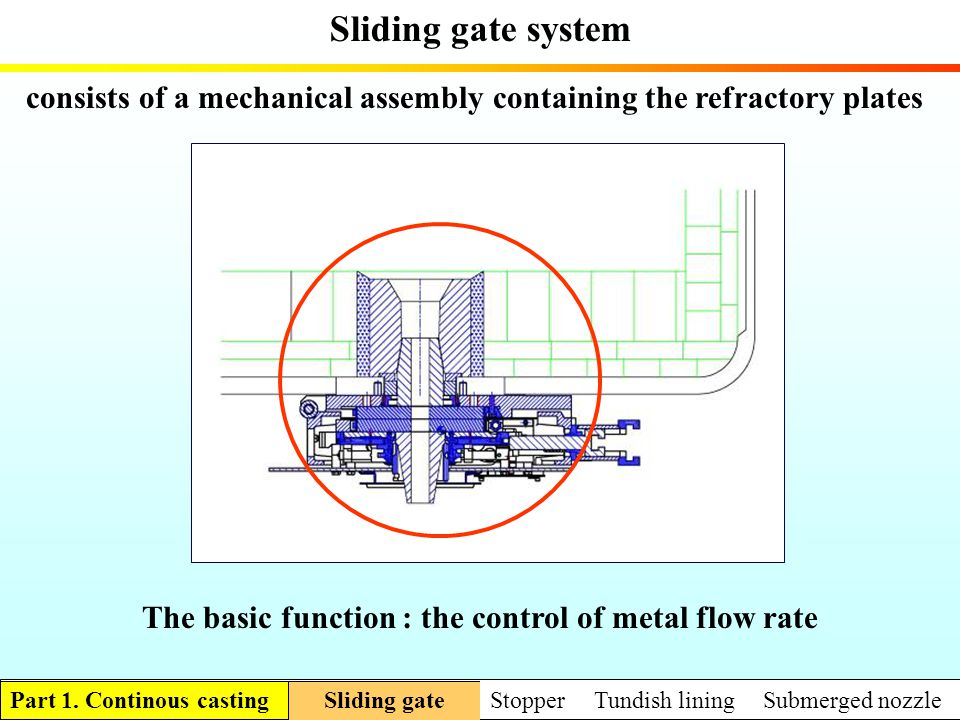 The basic function : the control of metal flow rate