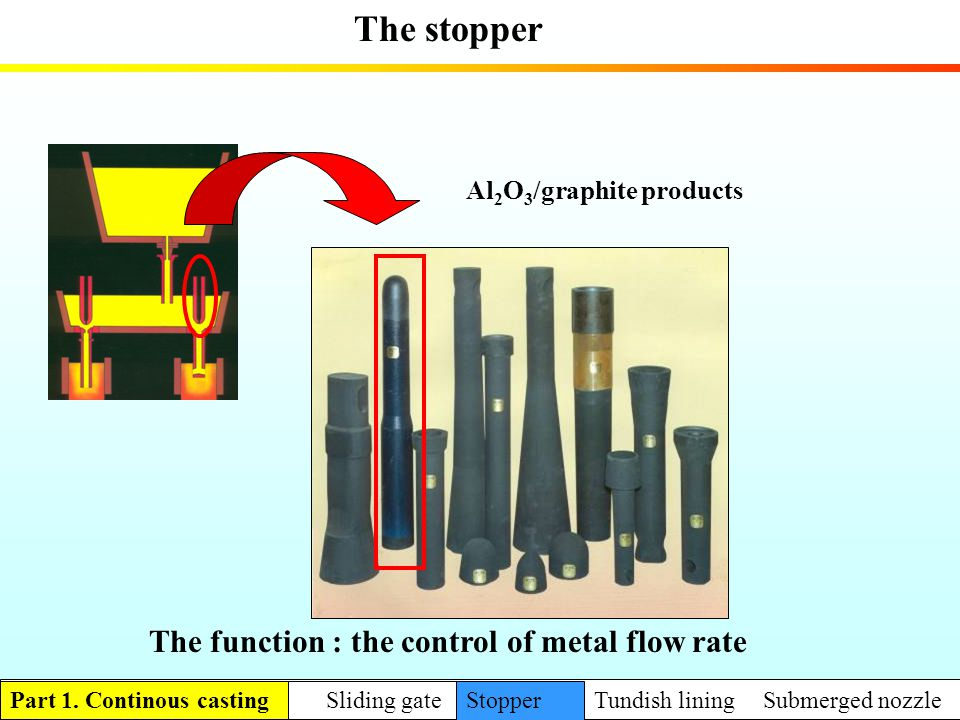 The function : the control of metal flow rate