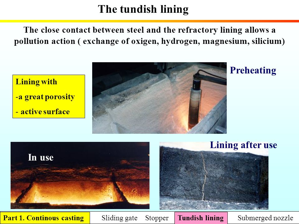The tundish lining Preheating Lining after use In use