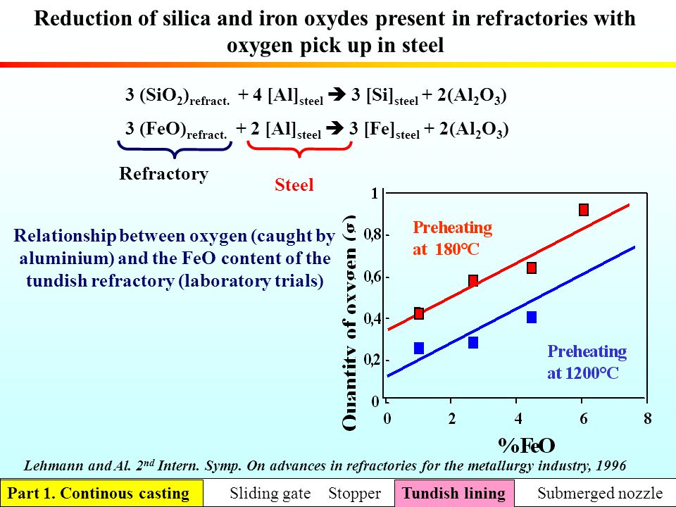 Reduction of silica and iron oxydes present in refractories with oxygen pick up in steel