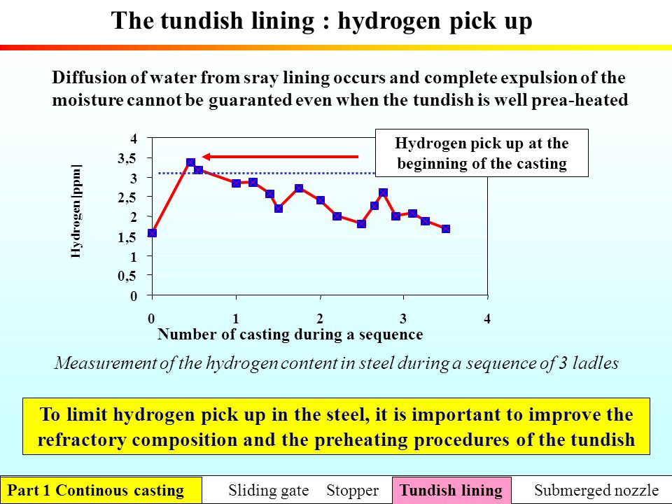 The tundish lining : hydrogen pick up