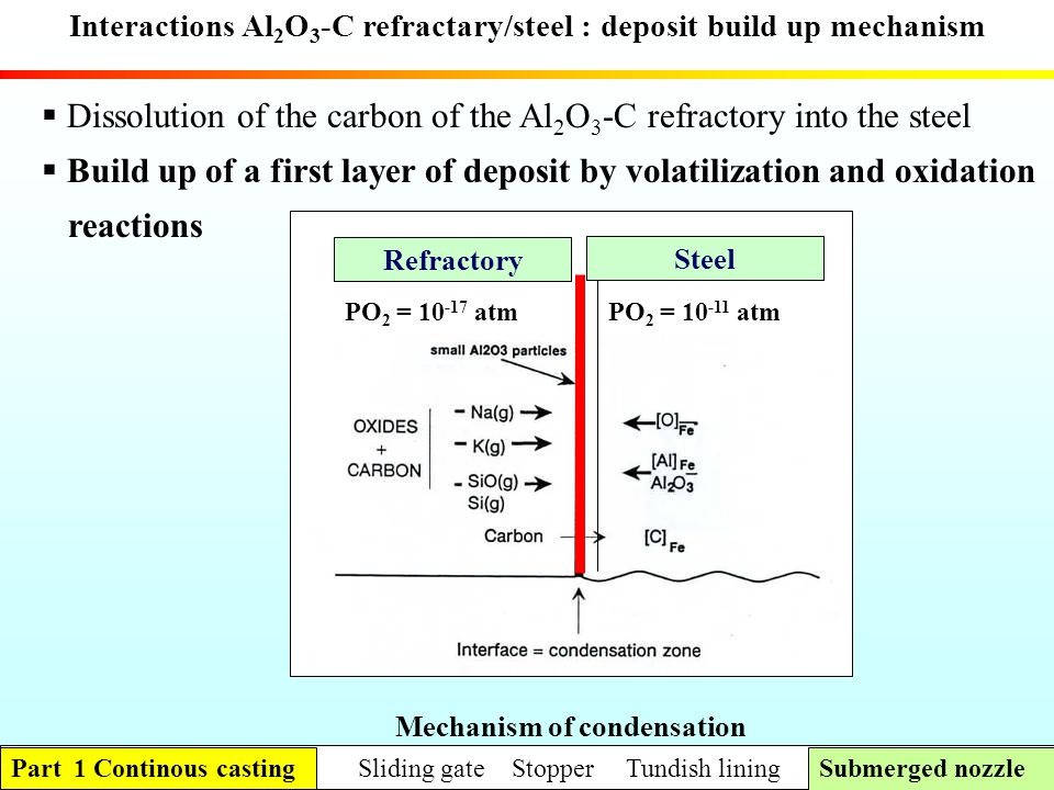 Dissolution of the carbon of the Al2O3-C refractory into the steel