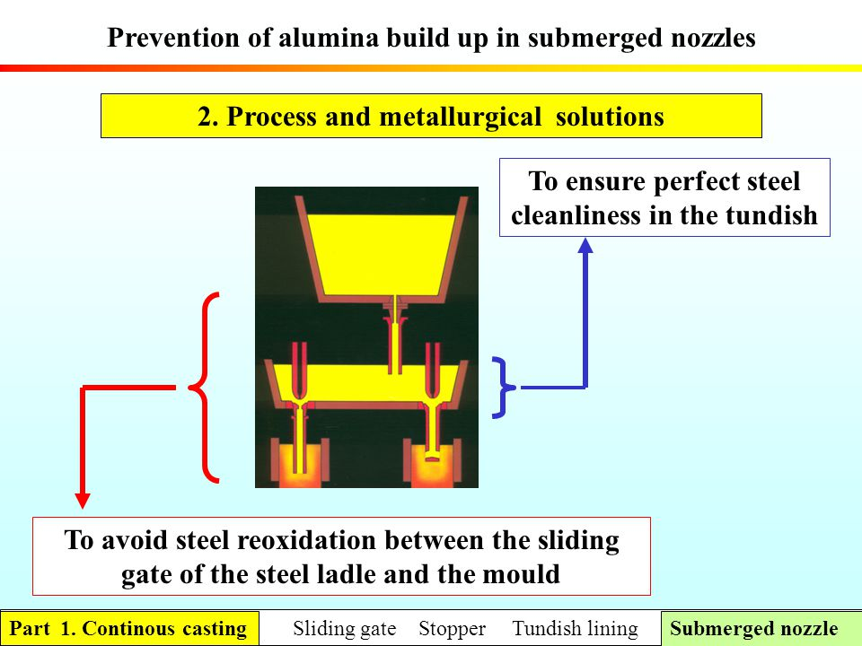Prevention of alumina build up in submerged nozzles