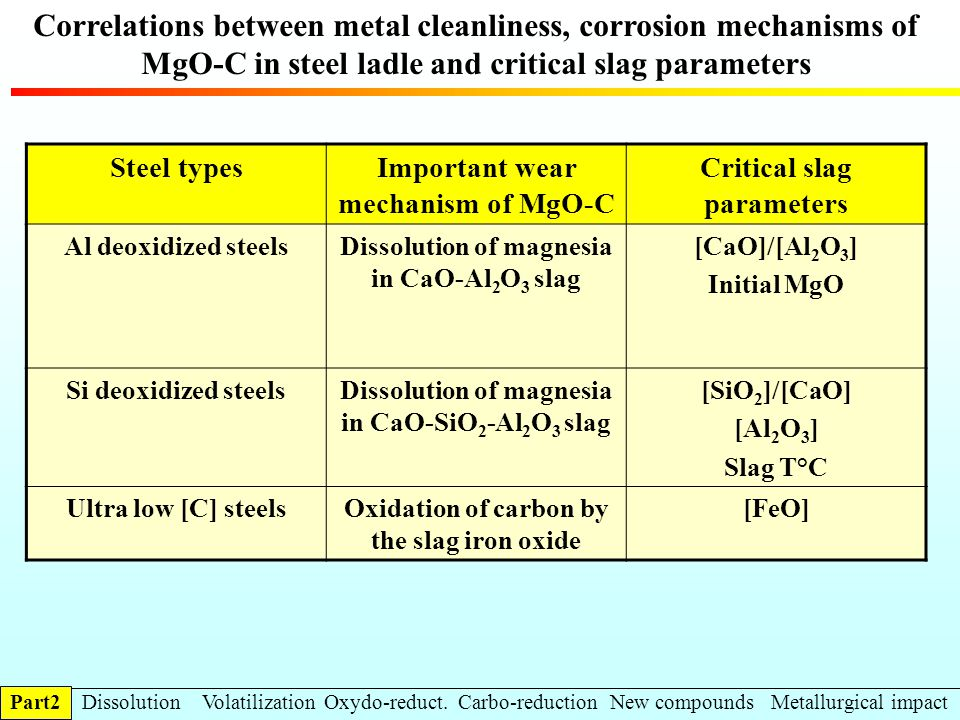 Correlations between metal cleanliness, corrosion mechanisms of MgO-C in steel ladle and critical slag parameters