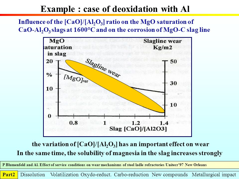 Example : case of deoxidation with Al