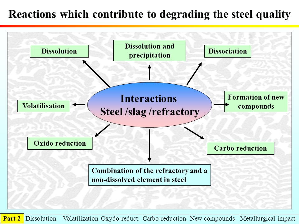 Reactions which contribute to degrading the steel quality