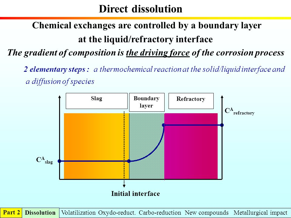 at the liquid/refractory interface