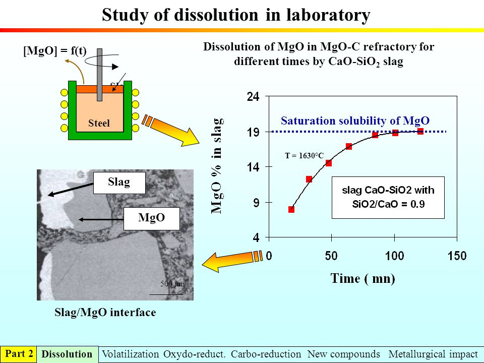 Study of dissolution in laboratory
