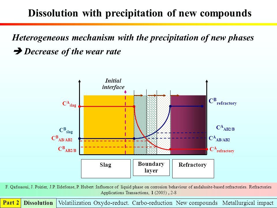 Dissolution with precipitation of new compounds