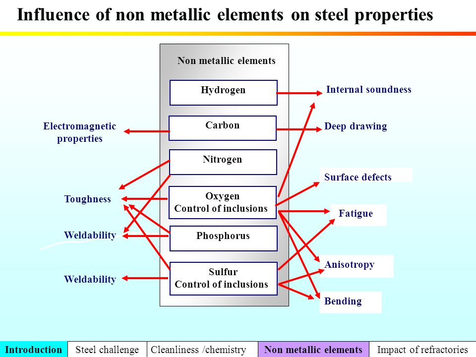 Influence of non metallic elements on steel properties