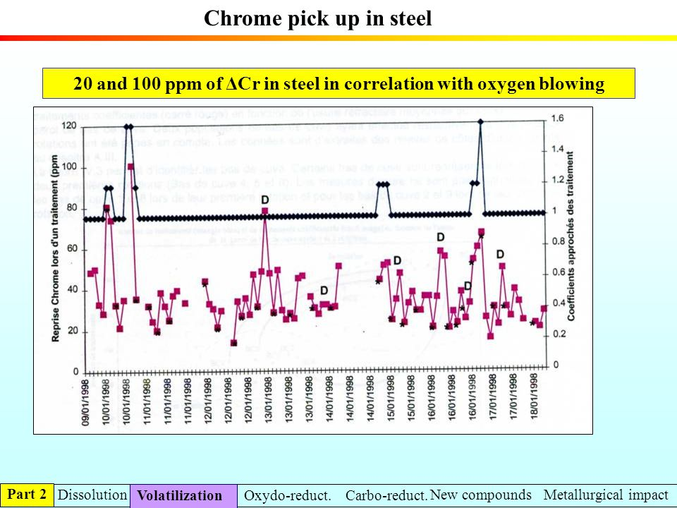 20 and 100 ppm of ΔCr in steel in correlation with oxygen blowing