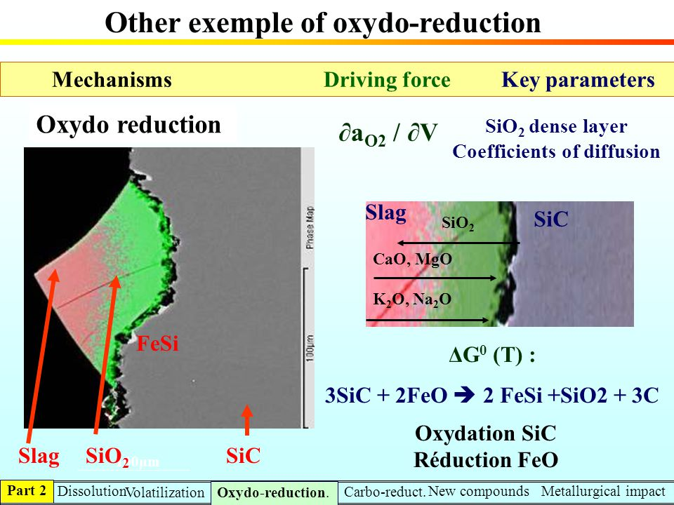 Other exemple of oxydo-reduction
