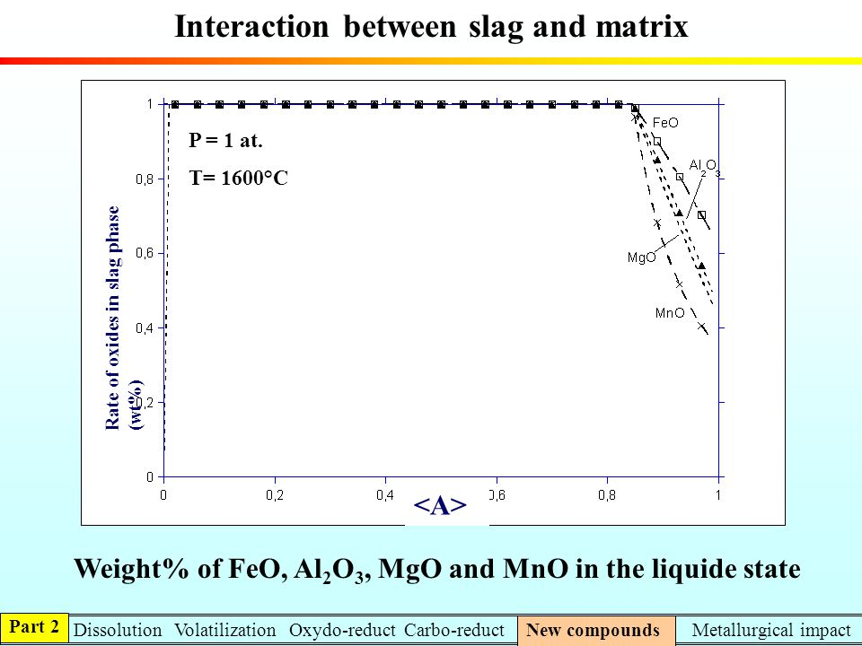 Interaction between slag and matrix