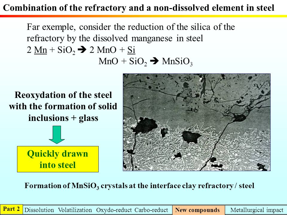 Combination of the refractory and a non-dissolved element in steel