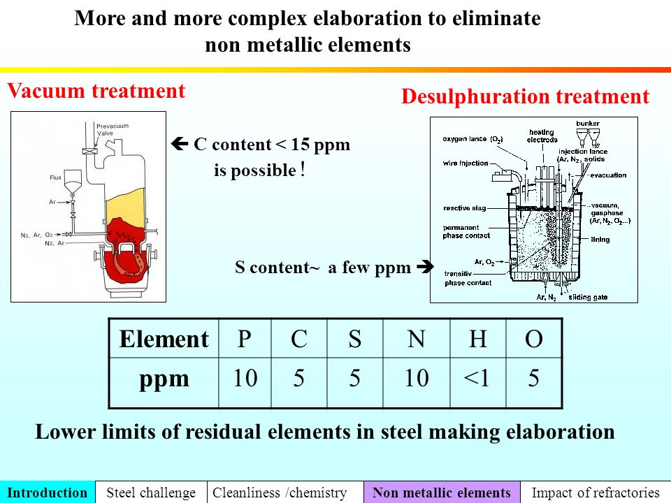 Element P C S N H O ppm 10 5 <1