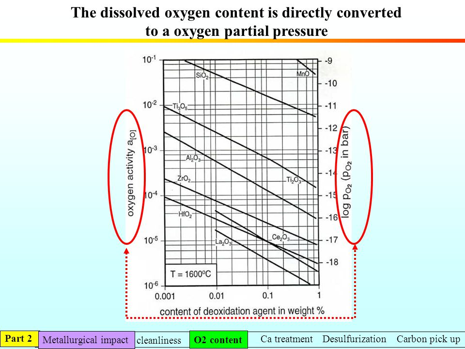 The dissolved oxygen content is directly converted