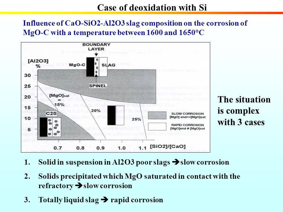 Case of deoxidation with Si