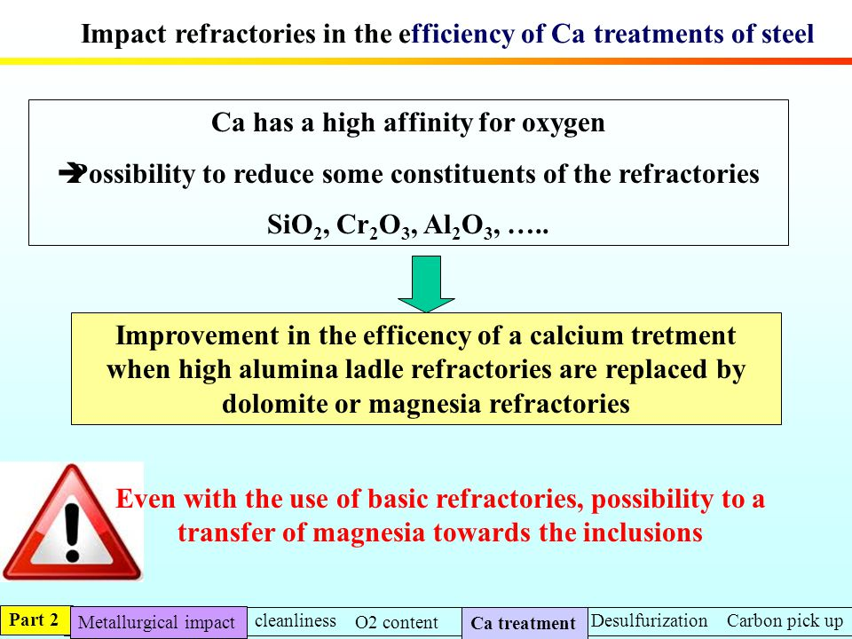 Impact refractories in the efficiency of Ca treatments of steel