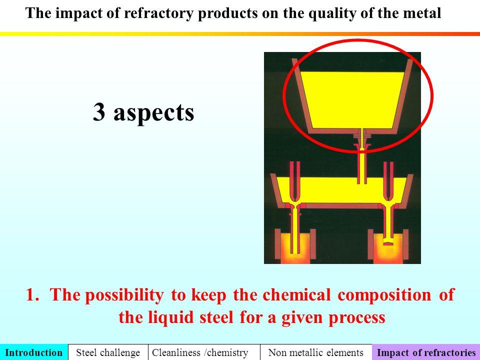 Impact of refractories