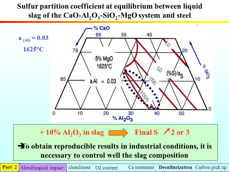 Sulfur partition coefficient at equilibrium between liquid slag of the CaO-Al2O3-SiO2-MgO system and steel