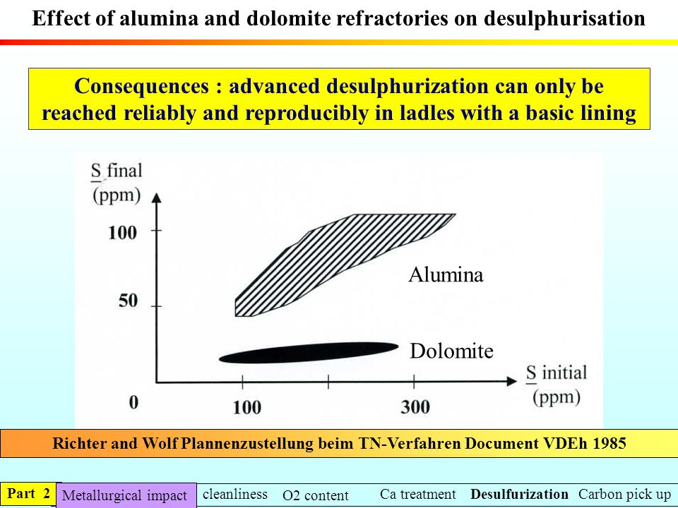 Effect of alumina and dolomite refractories on desulphurisation