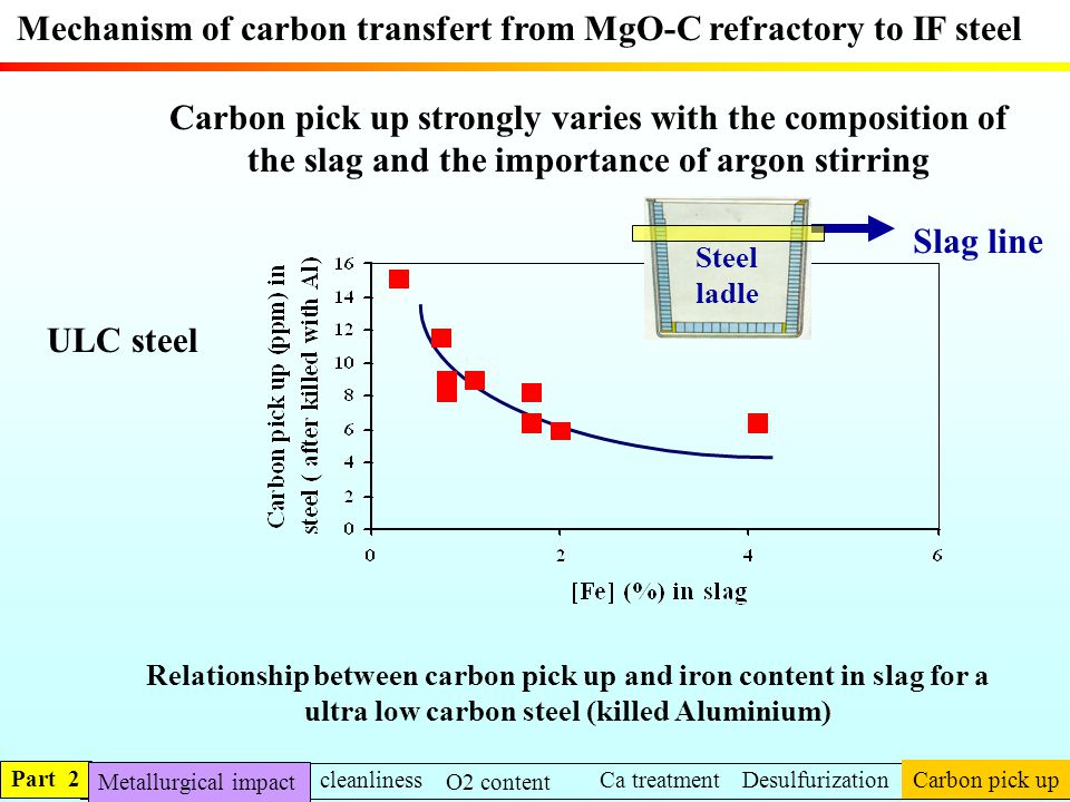 Mechanism of carbon transfert from MgO-C refractory to IF steel