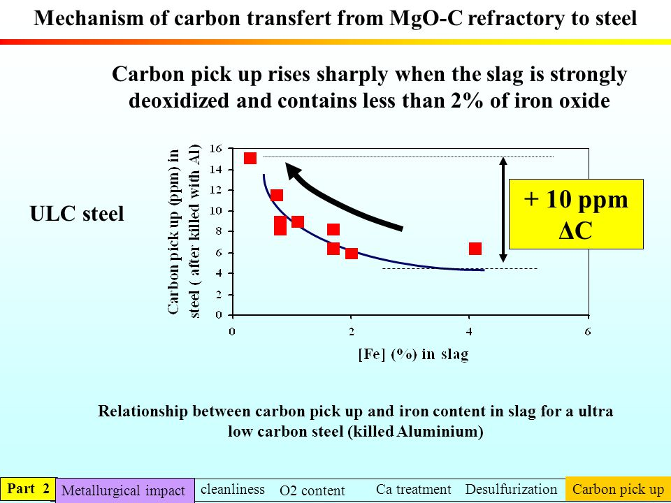 Mechanism of carbon transfert from MgO-C refractory to steel